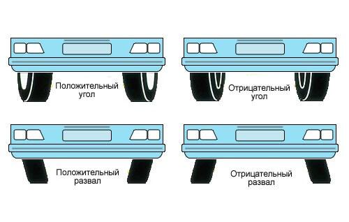 Развал-Схождение колёс
